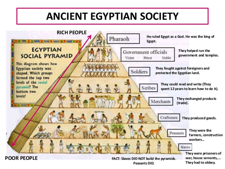 a history of ancient egyptian government Egypt government: characterization of egyptian government, theocracy features of egypt, basic duties of egyptian government, police force was called medjay.
